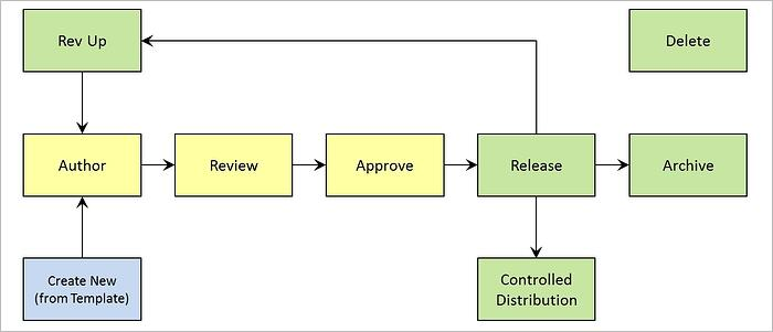 Document Control Software - Document Lifecycle.jpg